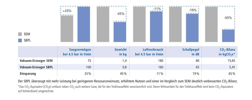 Der SBPL überzeugt mit mehr Leistung bei geringerem Ressourceneinsatz, erhöhtem Nutzen und einer im Vergleich zum SEM deutlich verbesserten CO2-Bilanz.