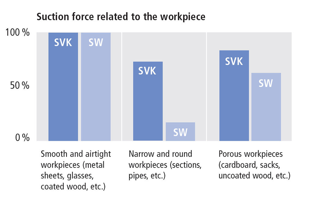 Suction force