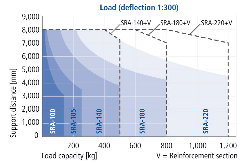Load capacity of the aluminum section SRA