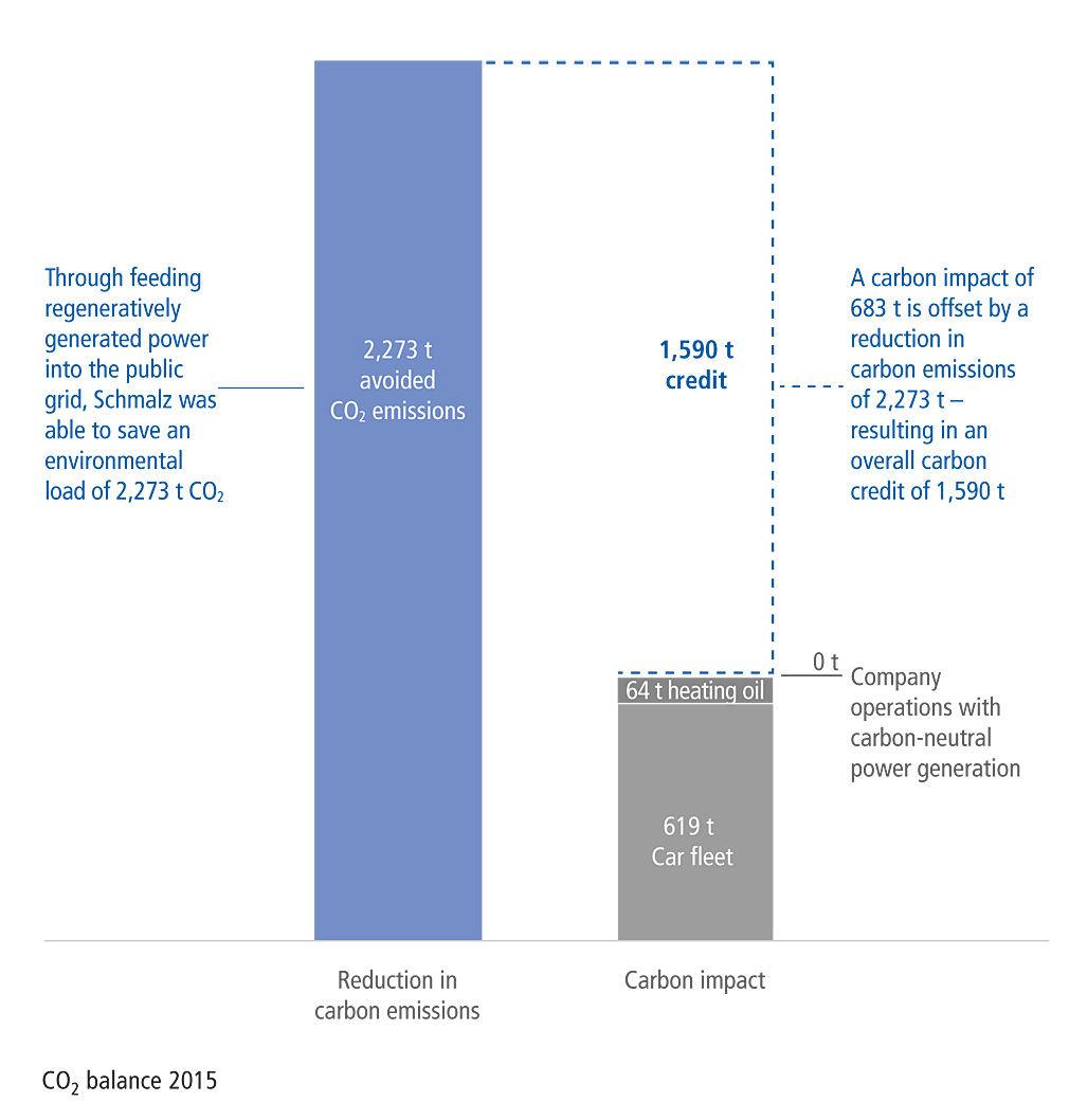CO2-balance 2015