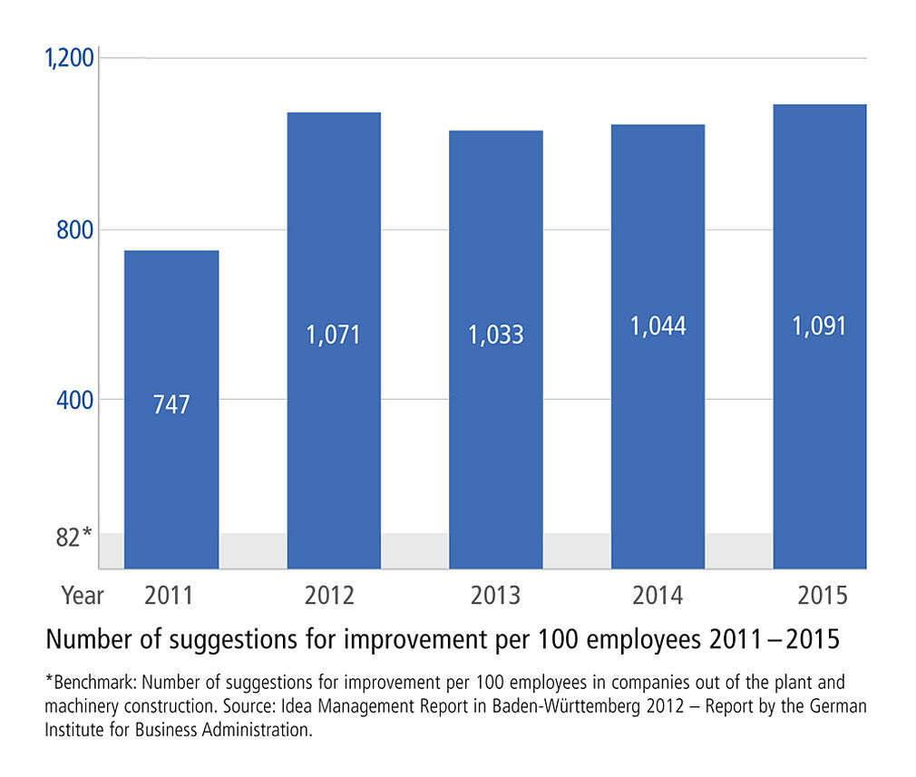 Number of suggestions for improvement per 100 employees 2011-2015