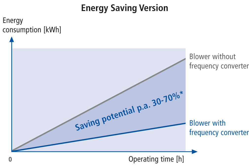 Energy Savings