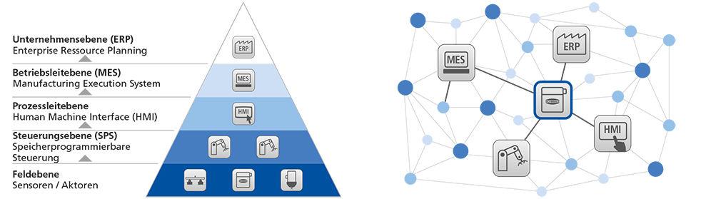 Hierarchischer Aufbau in der klassischen Automatisierungspyramide und Kommunikation in der Automatisierungscloud