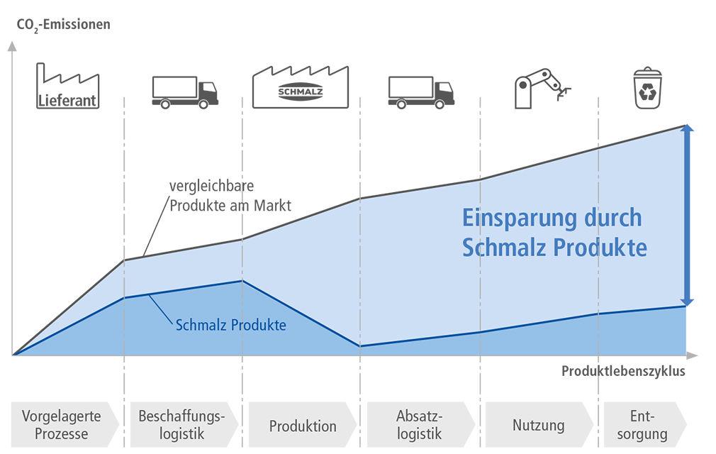 Entwicklung der CO2-Emissionen im Verlauf des Produktlebenszyklus (Product Carbon Footprint)