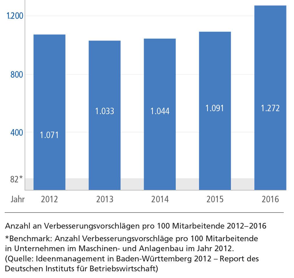 Anzahl an Verbesserungsvorschlägen pro 100 Mitarbeitende von 2012 - 2016